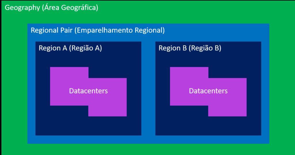 Organização das regiões, emparelhamento e área geográfica